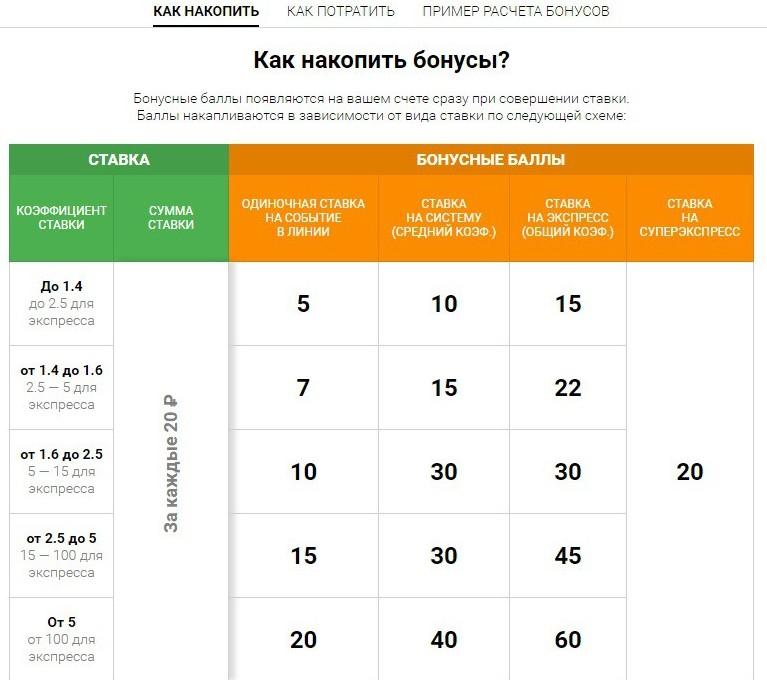 """Таблица насчитывания бонусных баллов в БК """"Baltbet"""""""