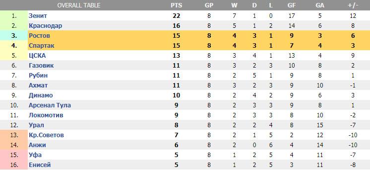 Российская Премьер-лига. Турнирная таблица