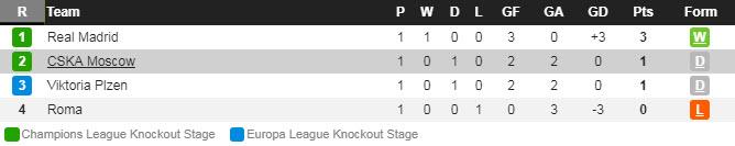 Лига Чемпионов. Группа G. Турнирная таблица