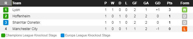 Лига Чемпионов. Турнирная таблица группы F