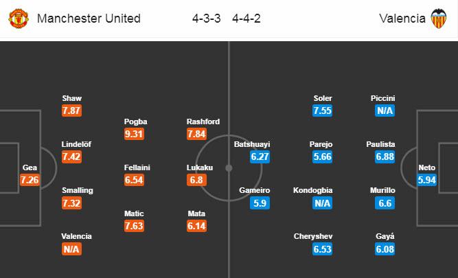 Манчестер Юнайтед - Валенсия. Составы команд
