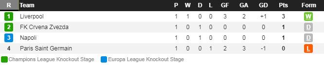 Лига Чемпионов. Турнирная таблица. Группа C