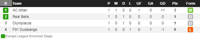 Лига Европы. Группа F. Турнирная таблица