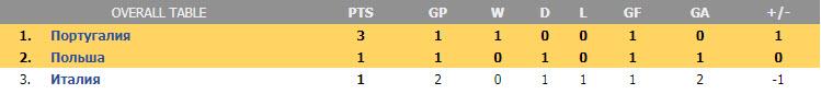 Лига наций. Группа А3. Турнирная таблица