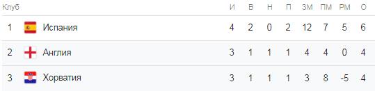 Лига наций А группа 4. Турнирная таблица