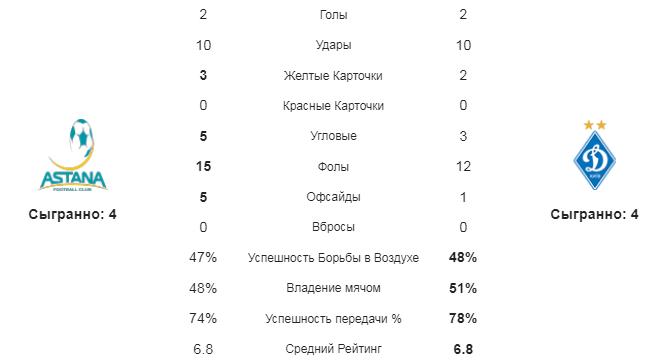 Астана - Динамо К. Сравнение команд по статистическим данным