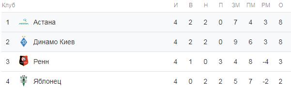 Лига Европы. Турнирная таблица группы K