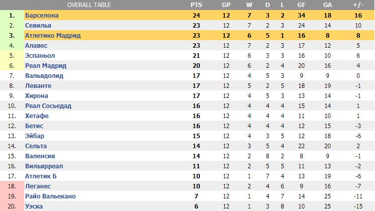 Чемпионат Испании по футболу. Турнирная таблица