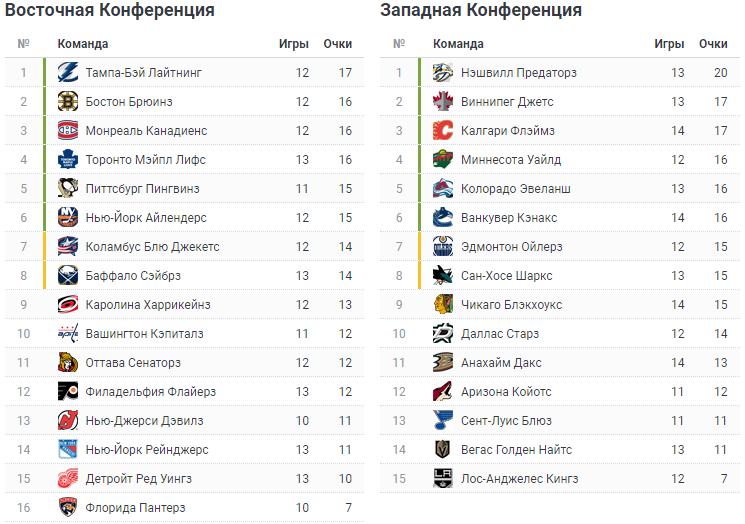 НХЛ. Турнирная таблица