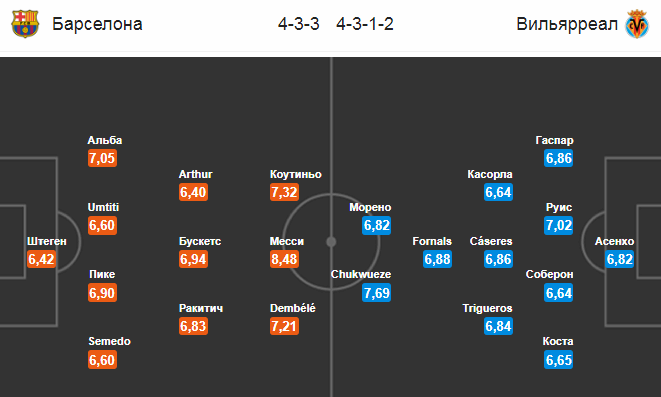 Барселона - Вильярреал. Составы команд