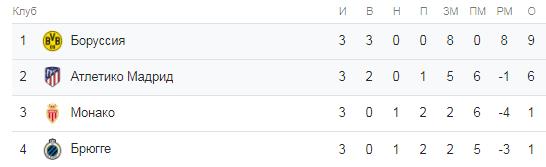 Лига Чемпионов. Группа А. Таблица