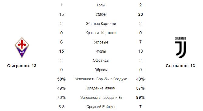 Фиорентина - Ювентус. Статистика команд