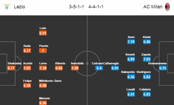Лацио - Милан. Составы команд