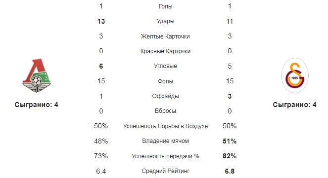 Локомотив - Галатасарай. Статистика и сравнение команд