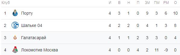 Лига Чемпионов 2018-2019. Турнирная таблица группы D