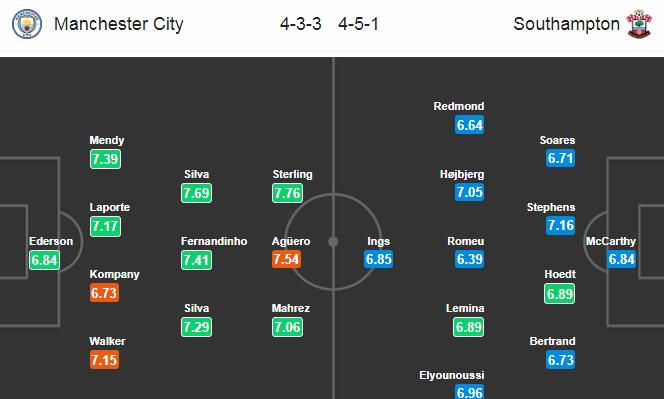 Манчестер Сити - Саутгемптон. Составы команд