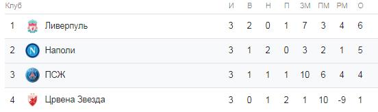 Лига Чемпионов. Турнирная таблица группы C