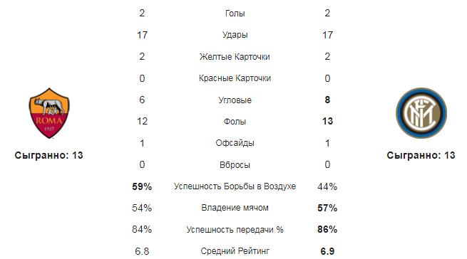Рома - Интер. Статистика команд