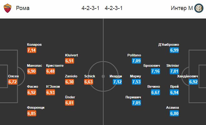 Рома - Интер. Составы команд