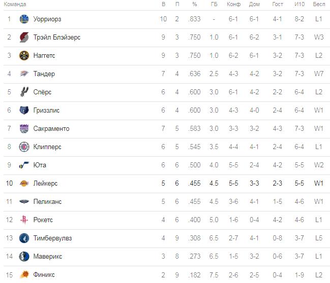 НБА. Турнирная таблица западной конференции