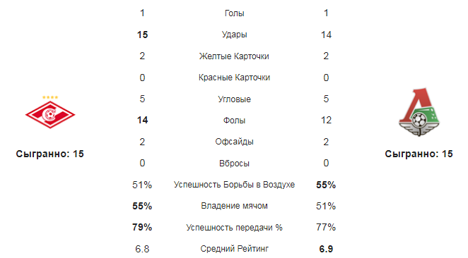 Спартак - Локомотив. Статистика команд