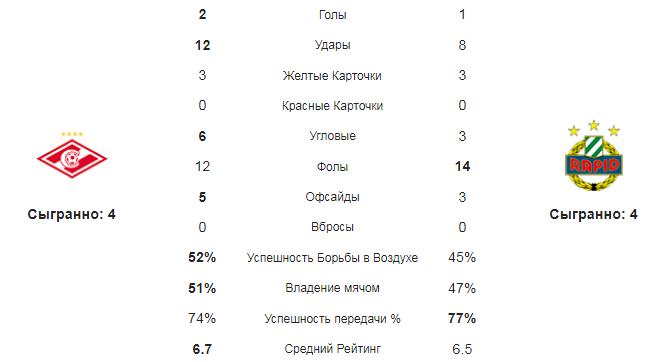 Спартак - рапид. Статистика команд