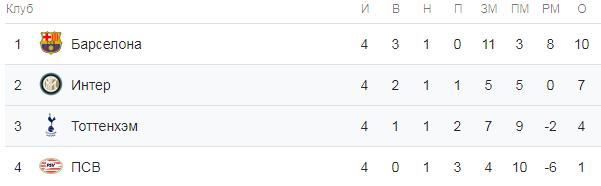 Лига Чемпионов. Турнирная таблица группы B
