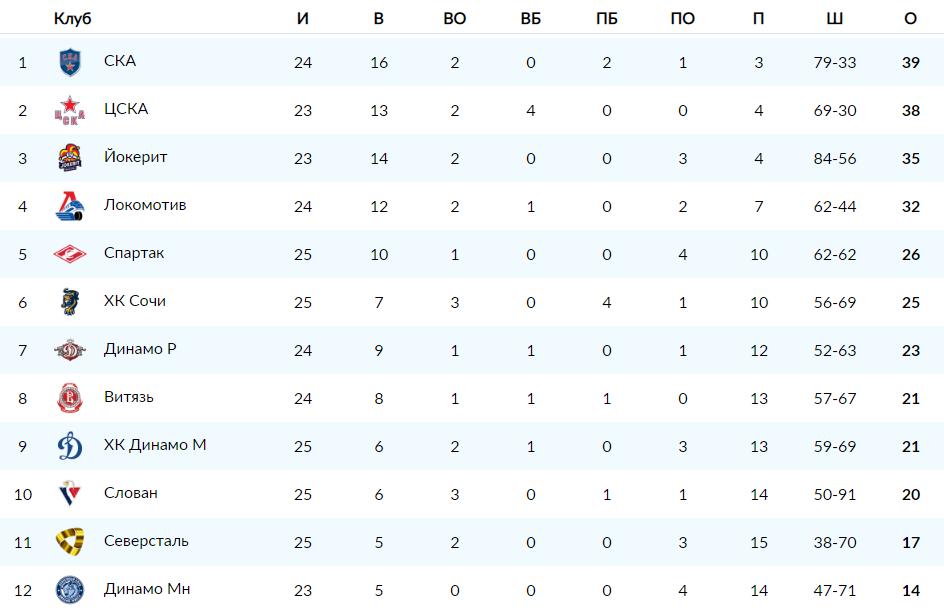 КХЛ. Турнирная таблица западной конференции