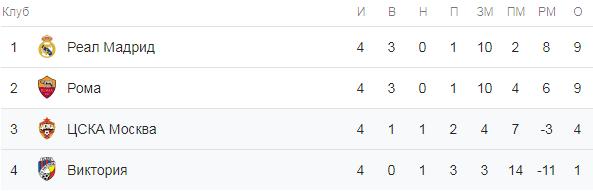Лига чемпионов. Турнирная таблица группы G