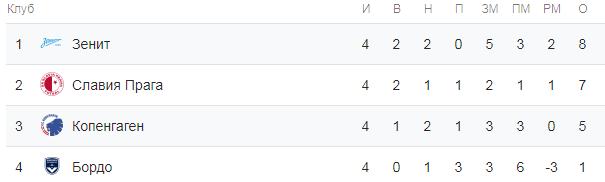 Лига Европы. Турнирная таблица группы C
