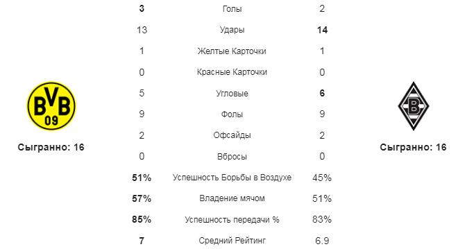 Боруссия Д - Боруссия М. Статистика команд