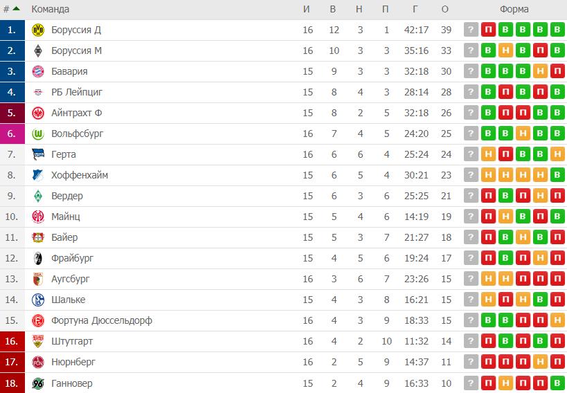 Боруссия д турнирная таблица