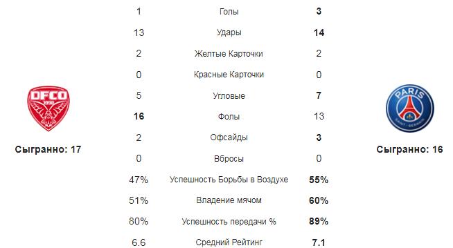 Дижон - ПСЖ. Статистика команд