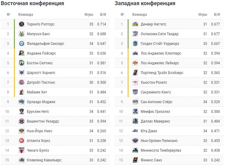 НБА. Турнирная таблица