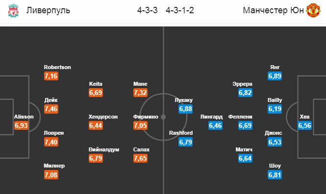 Ливерпуль - Манчестер Юнайтед. Составы команд