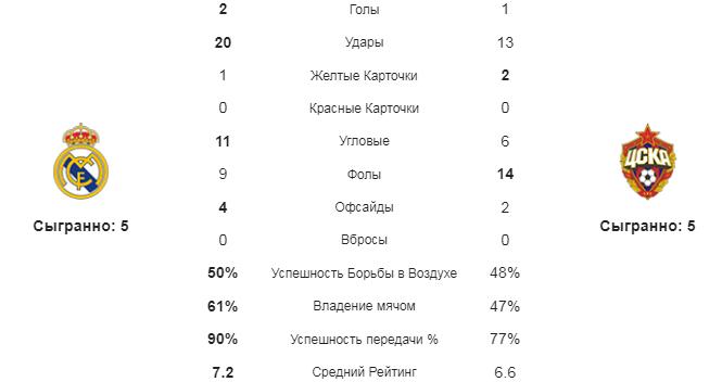 Реал - ЦСКА. Статистика команд