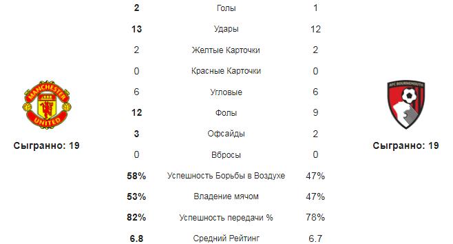 Манчестер Юнайтед - Борнмут. Статистика команд