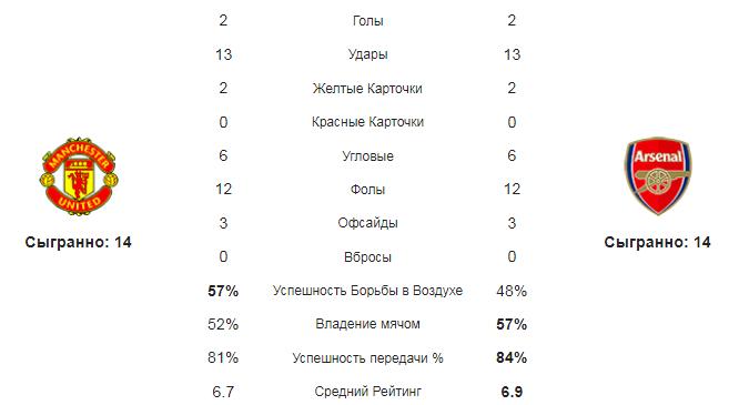 МЮ - Арсенал. Статистика команд