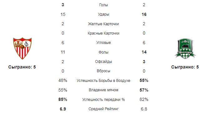 Севилья - Краснодар. Статистика команд