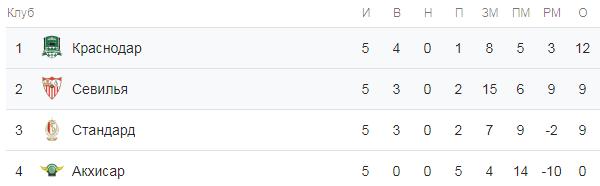 Лига Европы. Группа J. Турнирная таблица