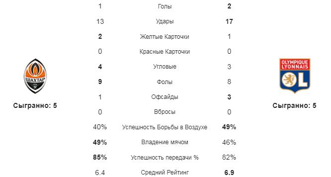 Шахтер - Лион. Статистика команд