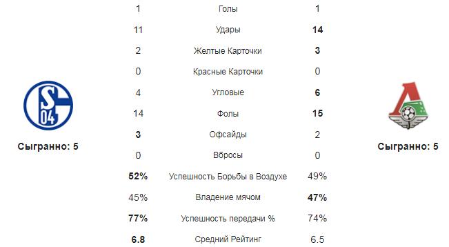 Шальке - Локомотив. Статистика команд
