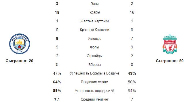 Манчестер Сити - Ливерпуль. Статистика команд
