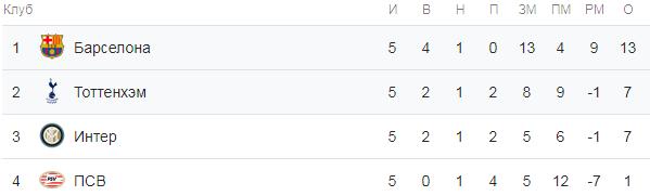 Лига Чемпионов. Группа B. Турнирная таблица