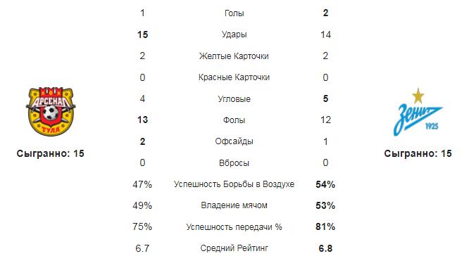 Арсенал Тула - Зенит. Статистика команд