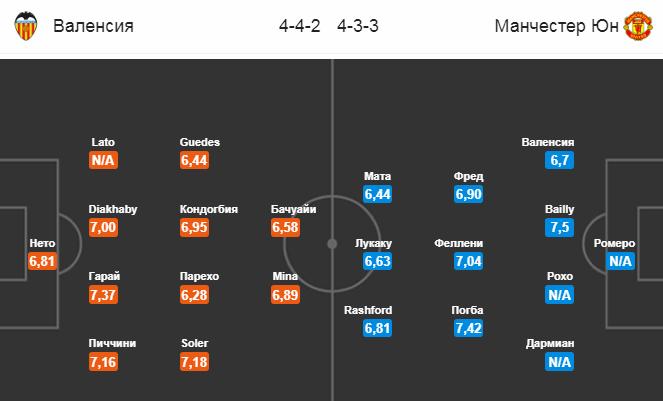 Валенсия - Манчестер Юнайтед. Составы команд