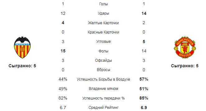 Валенсия - Манчестер Юнайтед. Статистика команд