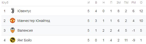 Лига Чемпионов. Группа H. Турнирная таблица