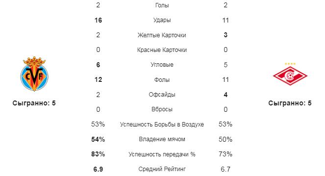 Вильярреал - Спартак. Статистика команд