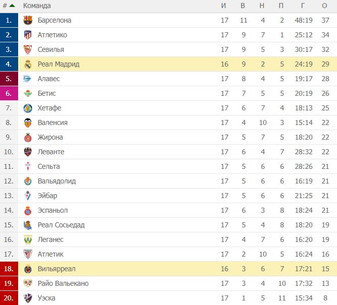 Ла Лига. Трнирная таблица